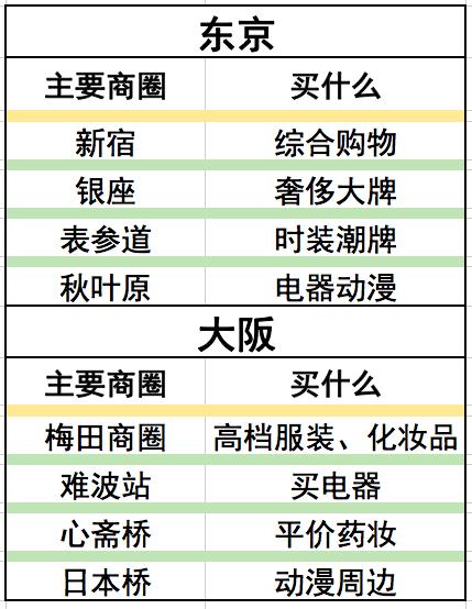 石家莊旅行社推薦:想在日本盡情買買買,有哪些適合剁手的地方?