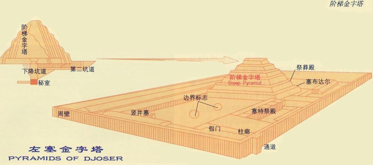 【揭秘】埃及金字塔是法老的陵墓吗